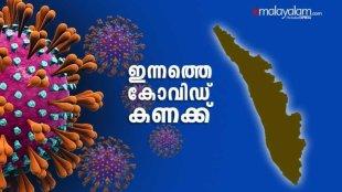 Kerala Covid News Live, കേരള കോവിഡ് വാർത്തകൾ തത്സമയം, CM Press Meet, മുഖ്യമന്ത്രിയുടെ വാർത്താസമ്മേളനം, Kerala Covid 19 News Kerala, കേരളത്തിലെ കോവിഡ് വാർത്തകൾ, Covid News Kerala, കേരളത്തിലെ കോവിഡ് വാർത്തകൾ, Covid 19, Kerala Numbers, കോവിഡ് 19, Thiruvannathapuram, തിരുവനന്തപുരം, Thrissur, തൃശൂർ, Total patients in Kerala, Kerala Covid, കേരള കോവിഡ്, Corona, കൊറോണ, IE Malayalam, ഐഇ മലയാളം