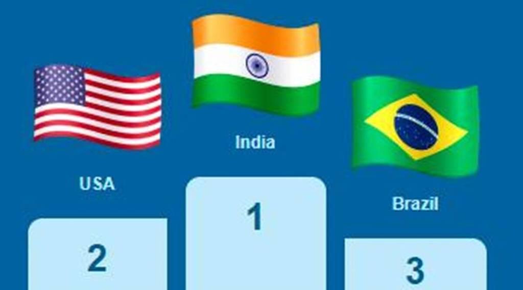 Neeraj Chopra, P V Sindhu, tokyo olympics, tokyo olympics 2021, india loudest at tokyo olympics, india loudest facebook and instagram, facebook, instagram, indian express, indian express malayalam, ie malayalam